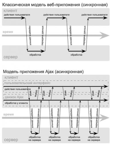 Изображение 2: Схема синхронного взаимодействия традиционного веб приложения(на верху) в сравнении с асинхронной...