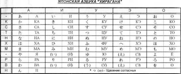Точный перевод с русского на японский
